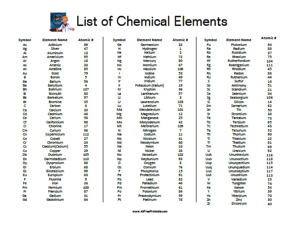 Free Printable List of Chemical Elements