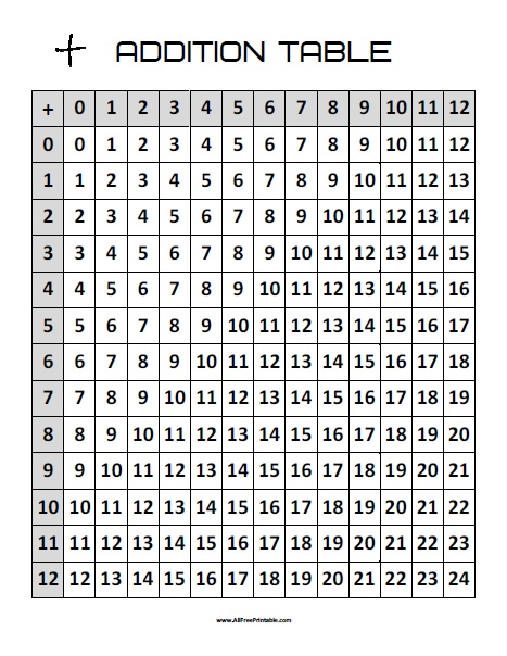 Free Printable Addition Table