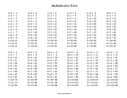 Multiplication Facts - Free Printable - AllFreePrintable.com
