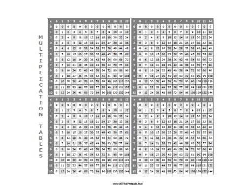 graphic relating to Multiplication Table Free Printable titled Multiplication Tables - Free of charge Printable -