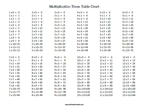 Multiplication Times Table Chart - Free Printable ...