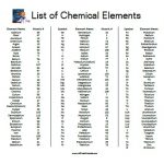 List of Chemical Elements